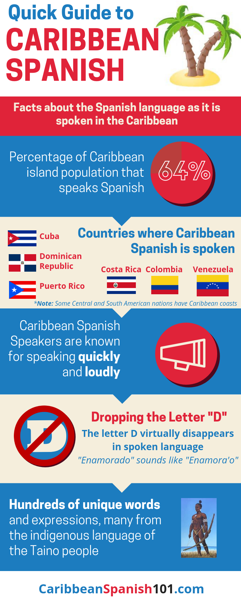 Your Ultimate Guide to Caribbean Spanish Slang, Words, and